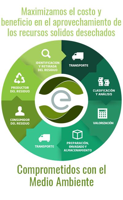 ecocircular compromiso ambiental